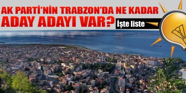 Trabzon'da Rekor Aday Adaylığı Başvurusu!