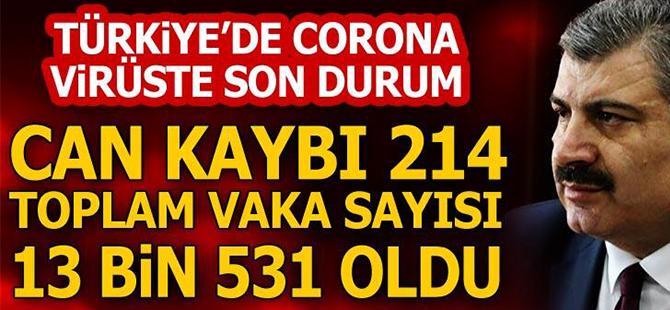 Türkiye'de Can Kaybı 214 Oldu, Toplam Vaka Sayısı Da 13 Bin 531'e Yükseldi