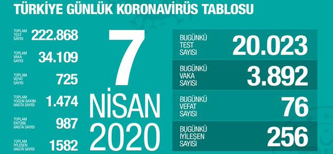 Türkiye 7 Nisan Koronavirüs Güncel Tablosu Vaka, Kayıp Ve İyileşen Sayısı