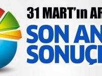 İşte 31 Mart'ın Ardından İstanbul İçin Yapılan İlk Seçim Anketi!