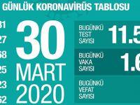 Sağlık Bakanlığı: Kovid-19 Nedeniyle Can Kaybı 168'e Ulaştı