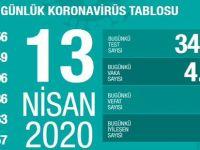 Türkiye'de Günün Koronavirüs Raporu